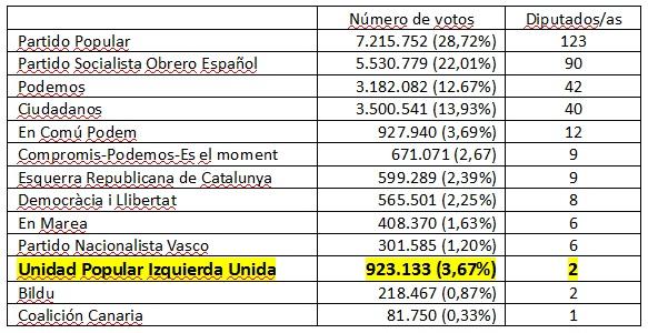 scores parlement espagnol